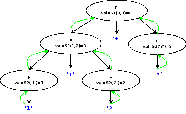 Syntax-directed translation of 1+2+3